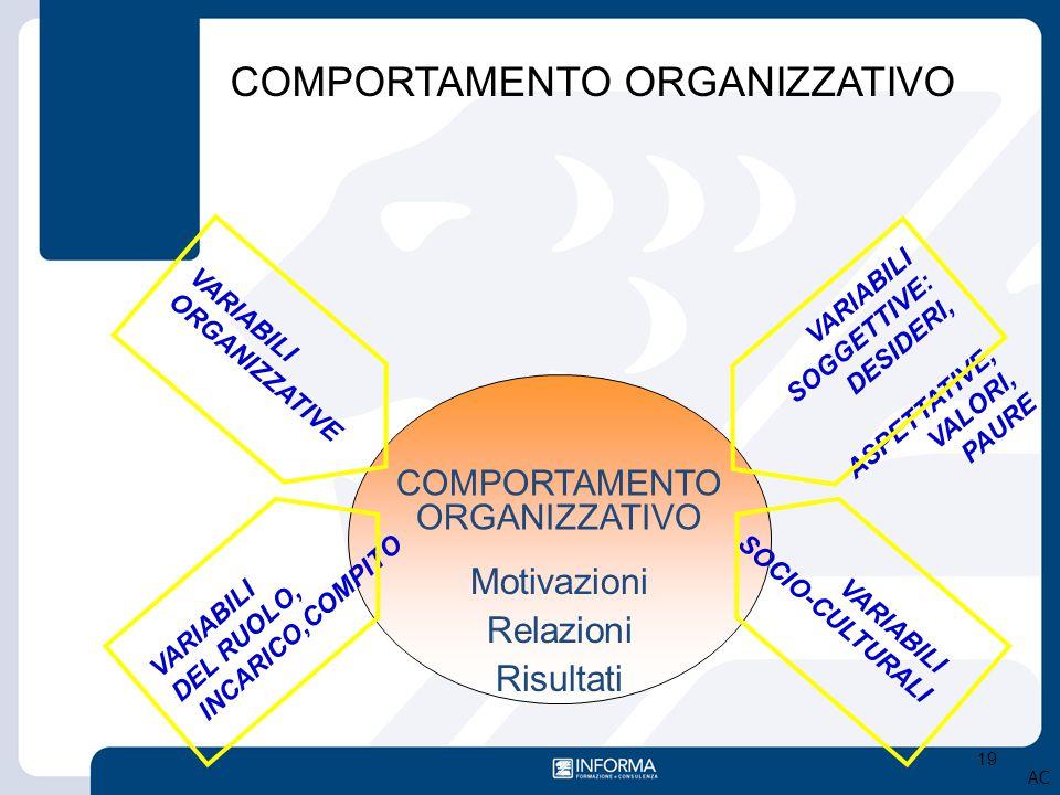 19 COMPORTAMENTO ORGANIZZATIVO VARIABILI SOGGETTIVE: DESIDERI, ASPETTATIVE, VALORI, PAURE VARIABILI ORGANIZZATIVE VARIABILI DEL RUOLO, INCARICO,COMPIT