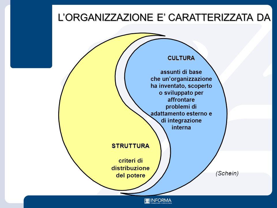S L'ORGANIZZAZIONE E' CARATTERIZZATA DA CULTURA assunti di base che un'organizzazione ha inventato, scoperto o sviluppato per affrontare problemi di a