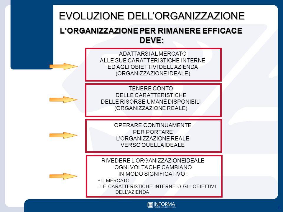 EVOLUZIONE DELL'ORGANIZZAZIONE L'ORGANIZZAZIONE PER RIMANERE EFFICACE DEVE: ADATTARSI AL MERCATO ALLE SUE CARATTERISTICHE INTERNE ED AGLI OBIETTIVI DE
