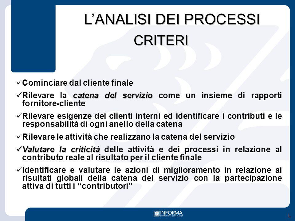 L'ANALISI DEI PROCESSI Cominciare dal cliente finale catena del servizio Rilevare la catena del servizio come un insieme di rapporti fornitore-cliente