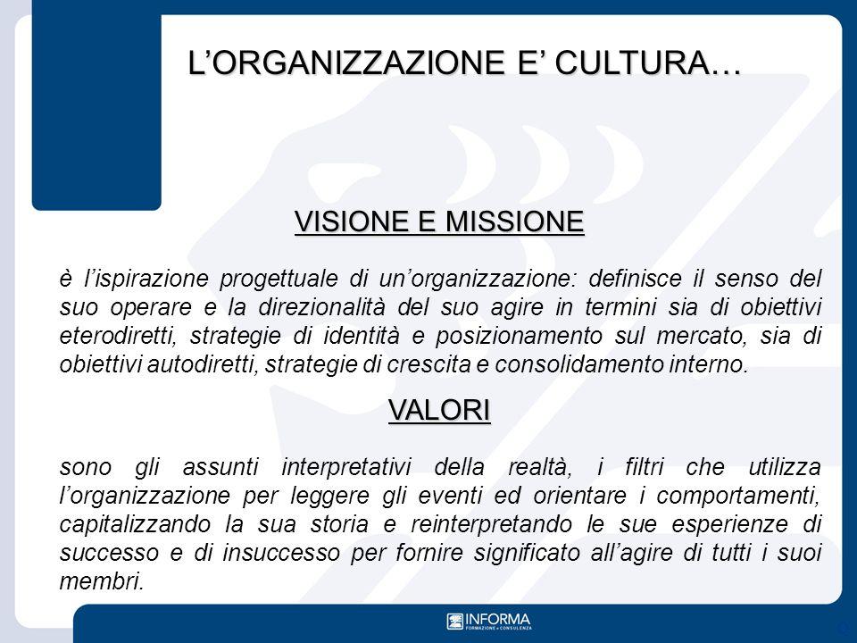 VISIONE E MISSIONE è l'ispirazione progettuale di un'organizzazione: definisce il senso del suo operare e la direzionalità del suo agire in termini si
