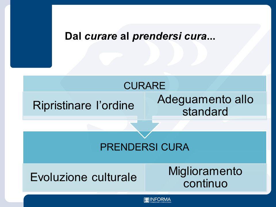 Dal curare al prendersi cura... PRENDERSI CURA Evoluzione culturale Miglioramento continuo CURARE Ripristinare l'ordine Adeguamento allo standard
