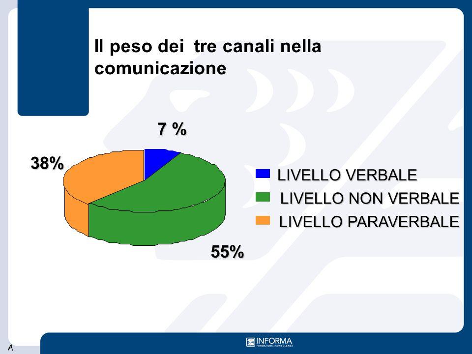 A 7 % 55% 38% LIVELLO VERBALE LIVELLO NON VERBALE LIVELLO PARAVERBALE Il peso dei tre canali nella comunicazione