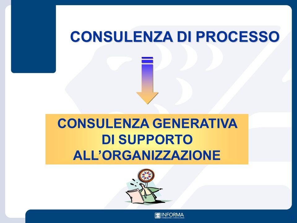 CONSULENZA DI PROCESSO S CONSULENZA GENERATIVA DI SUPPORTO ALL'ORGANIZZAZIONE