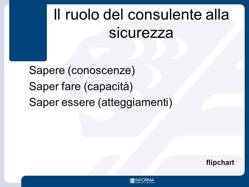 Il ruolo del consulente alla sicurezza Sapere (conoscenze) Saper fare (capacità) Saper essere (atteggiamenti) flipchart
