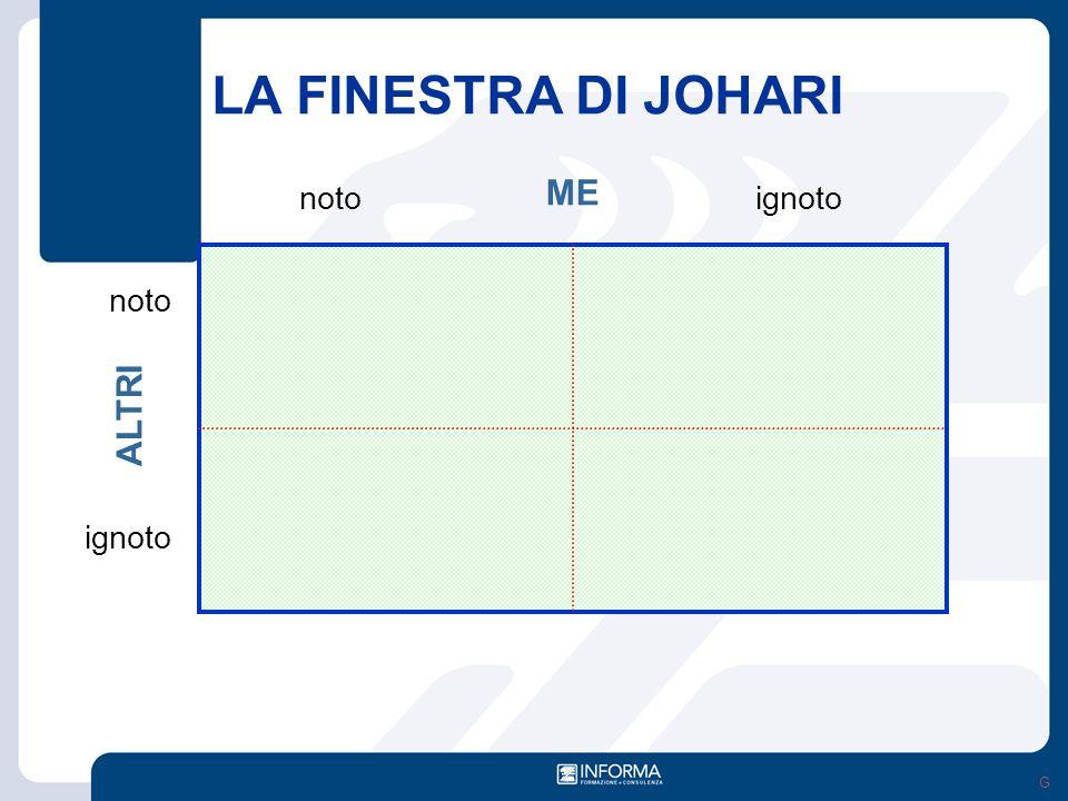ME ALTRI ignoto noto LA FINESTRA DI JOHARI G