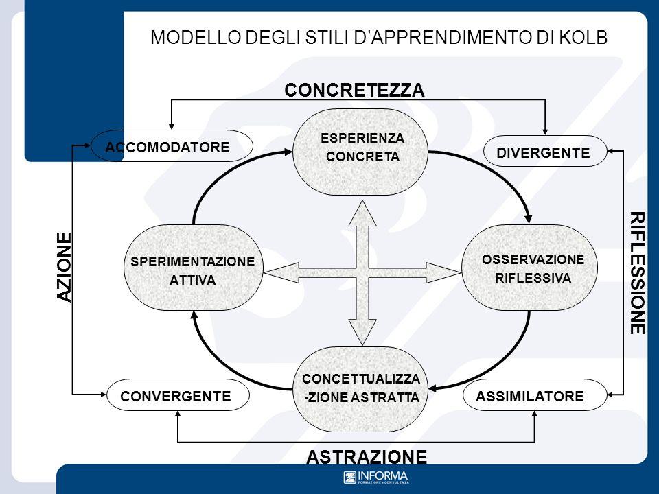 MODELLO DEGLI STILI D'APPRENDIMENTO DI KOLB ESPERIENZA CONCRETA OSSERVAZIONE RIFLESSIVA CONCETTUALIZZA -ZIONE ASTRATTA SPERIMENTAZIONE ATTIVA DIVERGEN