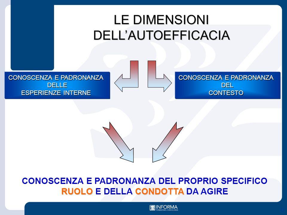 Modello expertise MODELLI DI CONSULENZA Schein Edgar H.