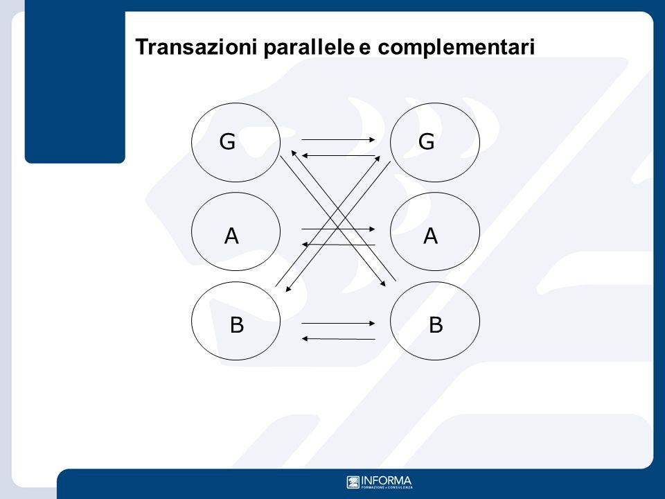 G A B G A B Transazioni parallele e complementari