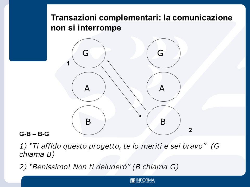 """G A B G A B Transazioni complementari: la comunicazione non si interrompe G-B – B-G 1) """"Ti affido questo progetto, te lo meriti e sei bravo"""" (G chiama"""