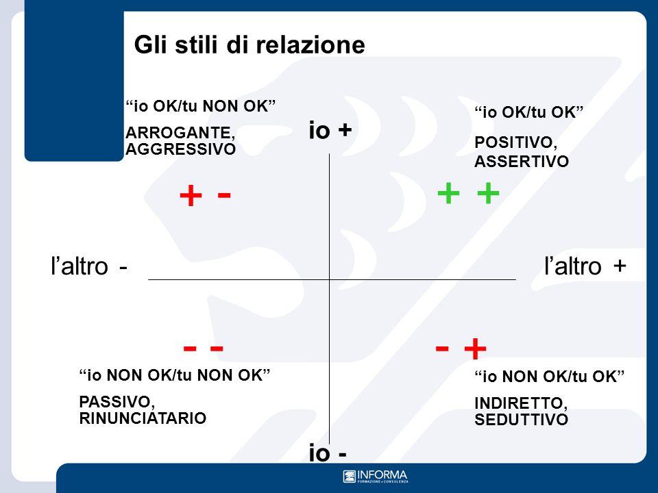 """io + io - l'altro -l'altro + + - + + - - """"io OK/tu NON OK"""" ARROGANTE, AGGRESSIVO """"io OK/tu OK"""" POSITIVO, ASSERTIVO """"io NON OK/tu NON OK"""" PASSIVO, RINU"""