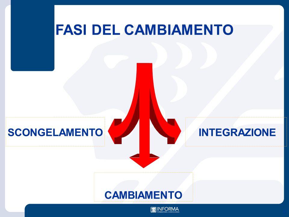 S FASI DEL CAMBIAMENTO SCONGELAMENTO CAMBIAMENTO INTEGRAZIONE