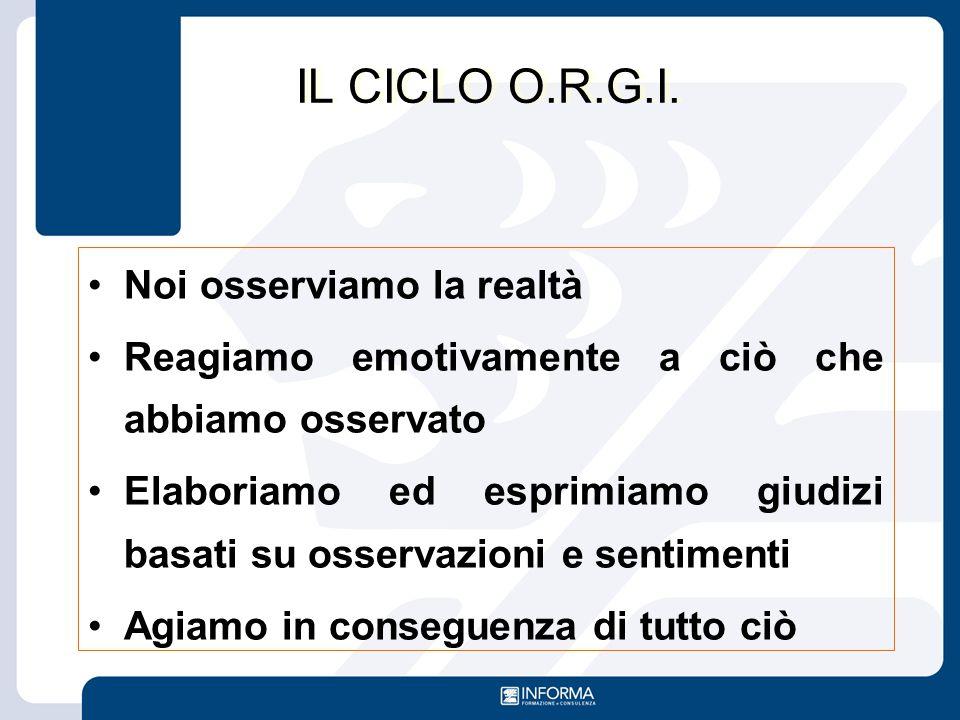 IL CICLO O.R.G.I. Noi osserviamo la realtà Reagiamo emotivamente a ciò che abbiamo osservato Elaboriamo ed esprimiamo giudizi basati su osservazioni e