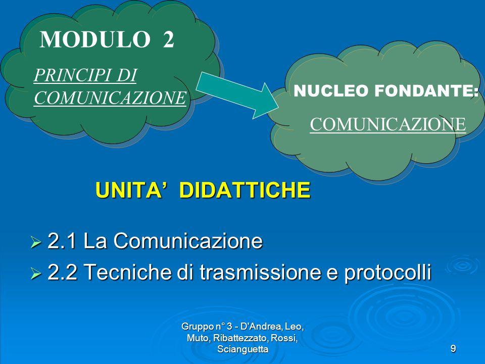 Gruppo n° 3 - D Andrea, Leo, Muto, Ribattezzato, Rossi, Scianguetta9 UNITA' DIDATTICHE UNITA' DIDATTICHE  2.1 La Comunicazione  2.2 Tecniche di trasmissione e protocolli NUCLEO FONDANTE: COMUNICAZIONE MODULO 2 PRINCIPI DI COMUNICAZIONE