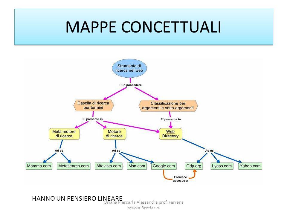 MAPPE CONCETTUALI HANNO UN PENSIERO LINEARE Oriana Piercarla Alessandra prof.