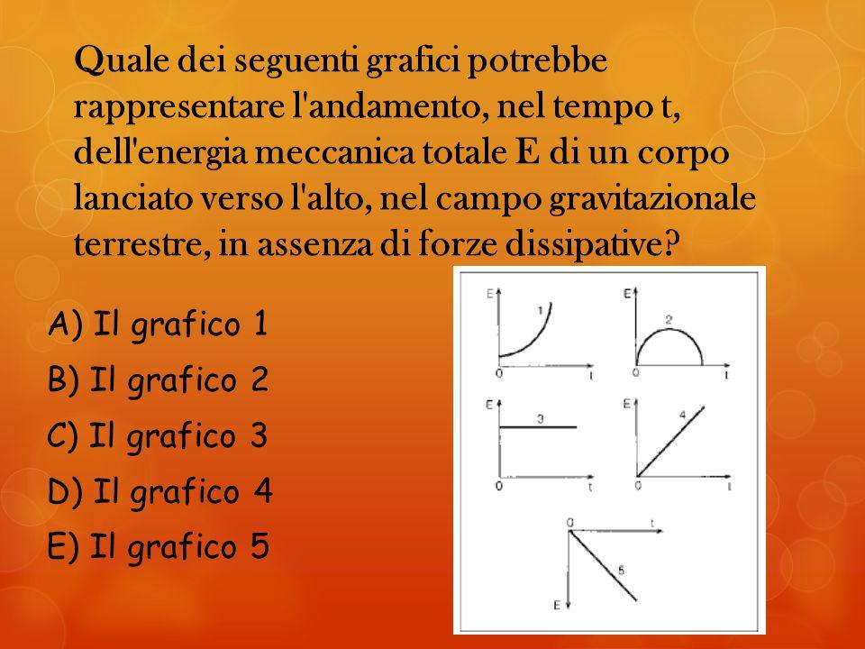 Quale dei seguenti grafici potrebbe rappresentare l andamento, nel tempo t, dell energia meccanica totale E di un corpo lanciato verso l alto, nel campo gravitazionale terrestre, in assenza di forze dissipative.