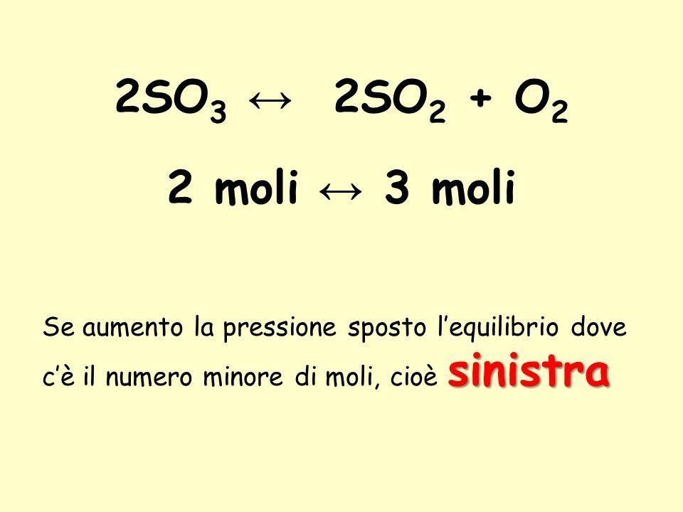2SO 3 ↔ 2SO 2 + O 2 2 moli ↔ 3 moli sinistra Se aumento la pressione sposto l'equilibrio dove c'è il numero minore di moli, cioè sinistra.