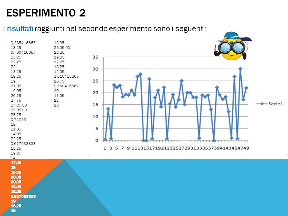 ESPERIMENTO 2 I risultati raggiunti nel secondo esperimento sono i seguenti: 13,05 26,05,00 22,25 19,05 17,25 18,25 12,05 1,010416667 26,75 0,76041666