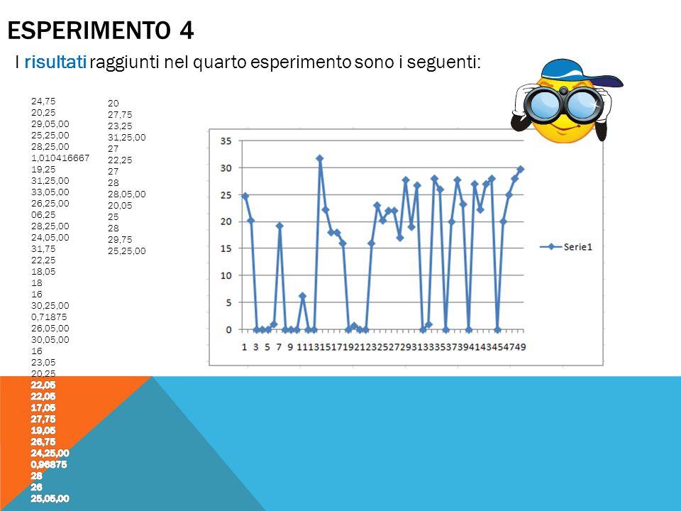 ESPERIMENTO 4 I risultati raggiunti nel quarto esperimento sono i seguenti: 20 27,75 23,25 31,25,00 27 22,25 27 28 28,05,00 20,05 25 28 29,75 25,25,00