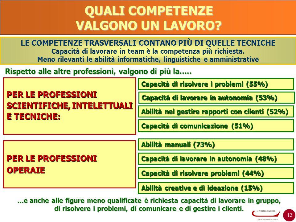 12 QUALI COMPETENZE VALGONO UN LAVORO? PER LE PROFESSIONI SCIENTIFICHE, INTELETTUALI E TECNICHE: Capacità di risolvere i problemi (55%) Capacità di co