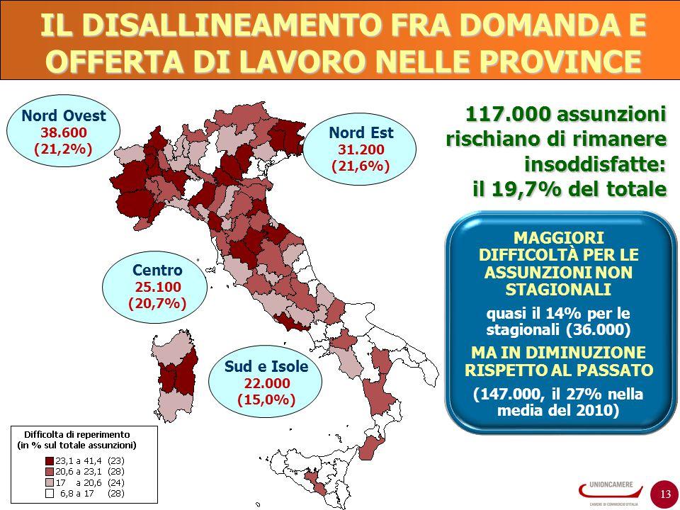 13 Nord Est 31.200 (21,6%) Nord Ovest 38.600 (21,2%) 117.000 assunzioni rischiano di rimanere insoddisfatte: il 19,7% del totale Centro 25.100 (20,7%)