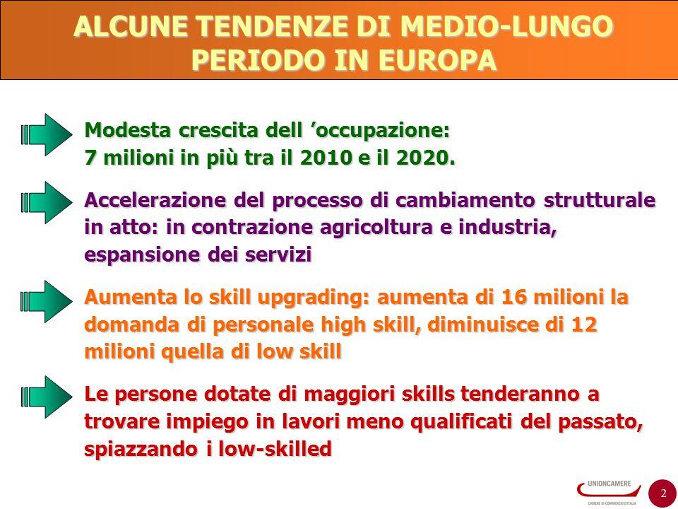 2 ALCUNE TENDENZE DI MEDIO-LUNGO PERIODO IN EUROPA Modesta crescita dell 'occupazione: 7 milioni in più tra il 2010 e il 2020. Accelerazione del proce