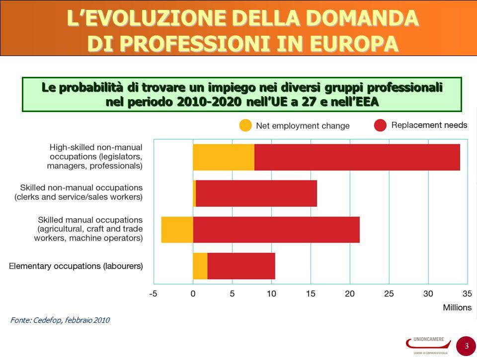 3 L'EVOLUZIONE DELLA DOMANDA DI PROFESSIONI IN EUROPA Le probabilità di trovare un impiego nei diversi gruppi professionali nel periodo 2010-2020 nell