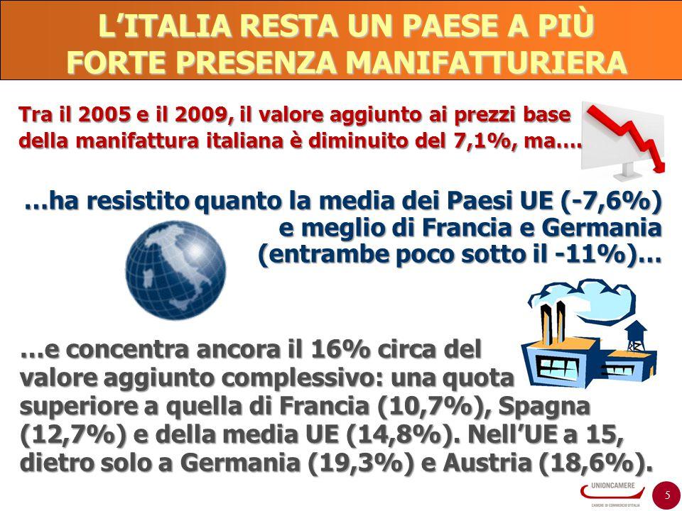 5 L'ITALIA RESTA UN PAESE A PIÙ FORTE PRESENZA MANIFATTURIERA …e concentra ancora il 16% circa del valore aggiunto complessivo: una quota superiore a