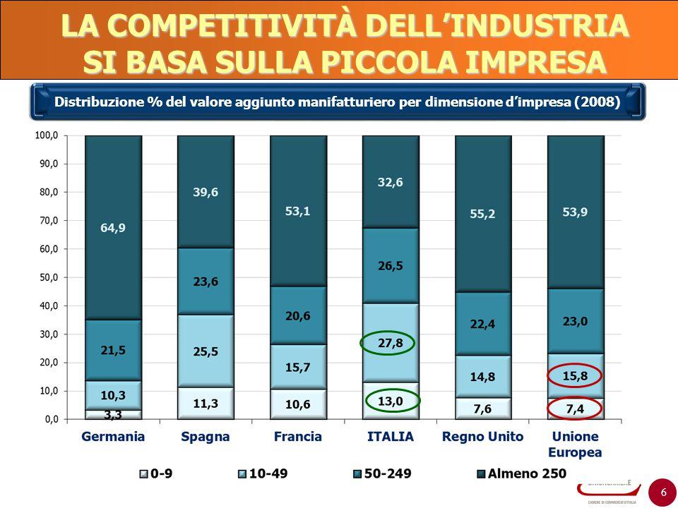 6 LA COMPETITIVITÀ DELL'INDUSTRIA SI BASA SULLA PICCOLA IMPRESA Distribuzione % del valore aggiunto manifatturiero per dimensione d'impresa (2008)