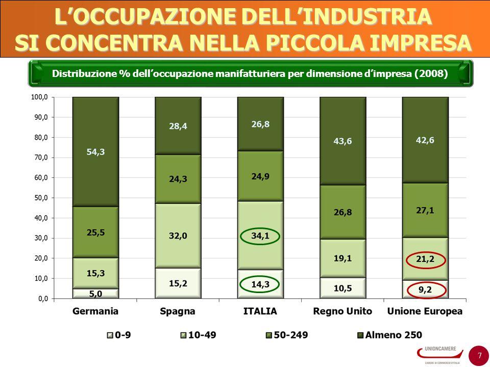 7 L'OCCUPAZIONE DELL'INDUSTRIA SI CONCENTRA NELLA PICCOLA IMPRESA Distribuzione % dell'occupazione manifatturiera per dimensione d'impresa (2008)