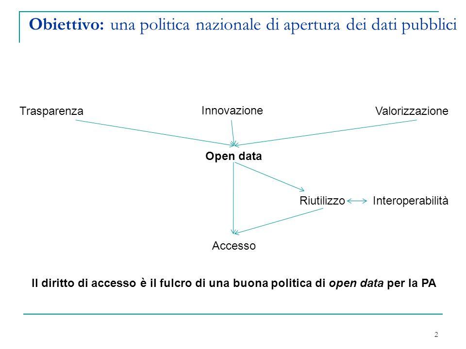 Obiettivo: una politica nazionale di apertura dei dati pubblici 2 TrasparenzaValorizzazione Open data Riutilizzo Accesso Il diritto di accesso è il fu