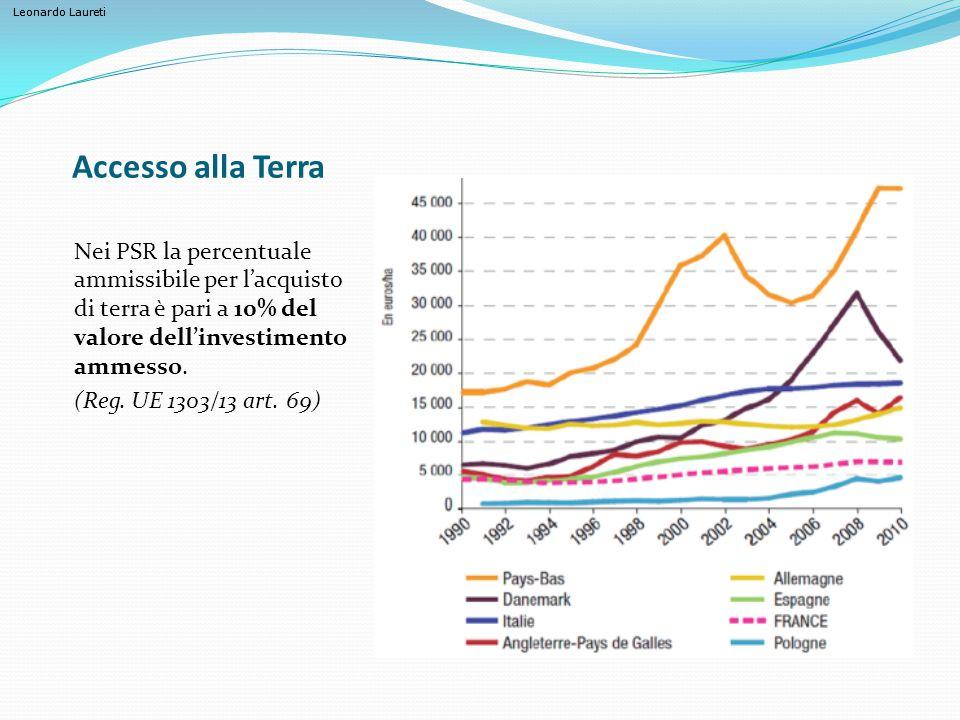 Leonardo Laureti Accesso alla Terra Nei PSR la percentuale ammissibile per l'acquisto di terra è pari a 10% del valore dell'investimento ammesso. (Reg