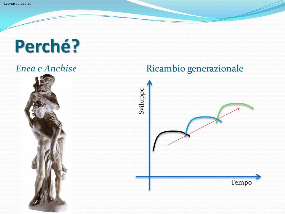 Leonardo Laureti Perché? Enea e Anchise Ricambio generazionale Tempo Sviluppo