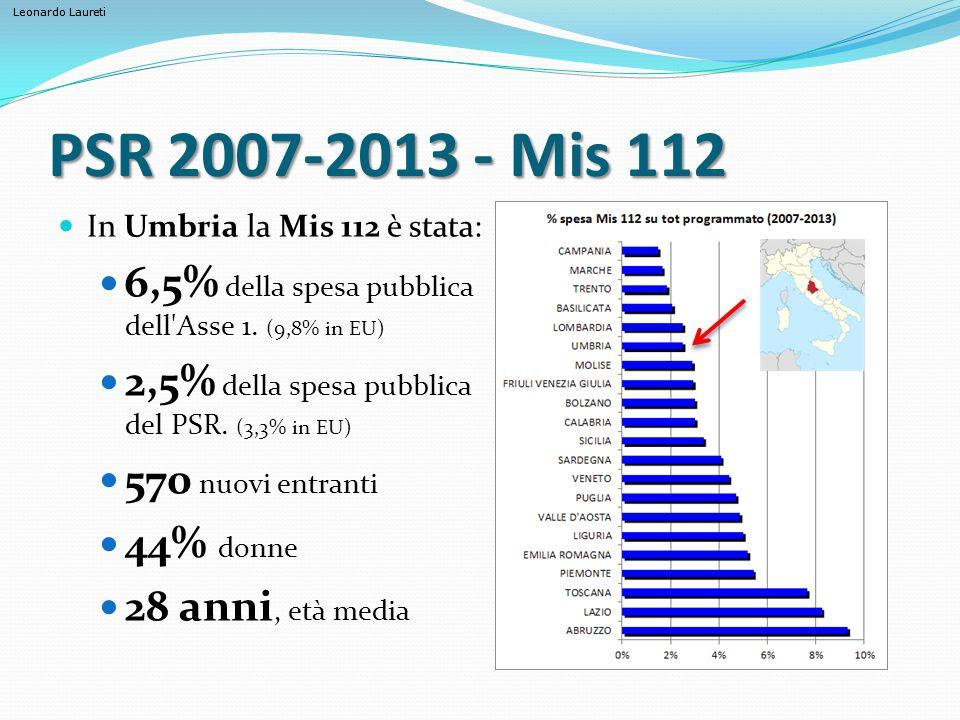 Leonardo Laureti PSR 2007-2013 - Mis 112 In Umbria la Mis 112 è stata: 6,5% della spesa pubblica dell'Asse 1. (9,8% in EU) 2,5% della spesa pubblica d
