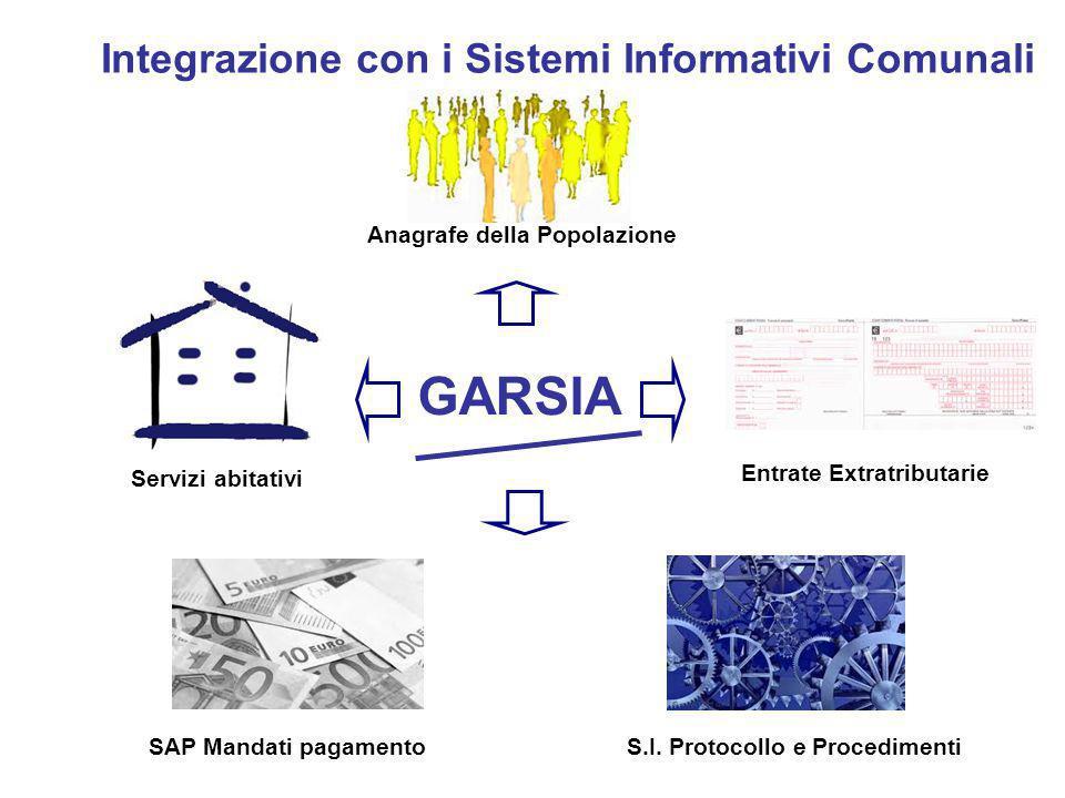 Integrazione con i Sistemi Informativi Comunali GARSIA Anagrafe della Popolazione Entrate Extratributarie S.I. Protocollo e ProcedimentiSAP Mandati pa