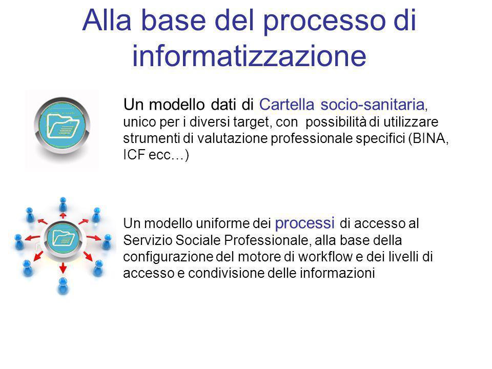 Alla base del processo di informatizzazione Un modello dati di Cartella socio-sanitaria, unico per i diversi target, con possibilità di utilizzare str