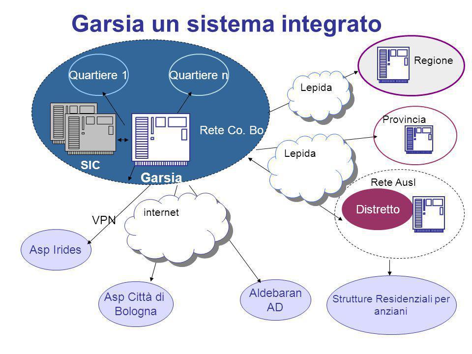 Garsia un sistema integrato Quartiere n Asp Irides Asp Città di Bologna Distretto Aldebaran AD Quartiere 1 Rete Co. Bo. Rete Ausl VPN Lepida internet