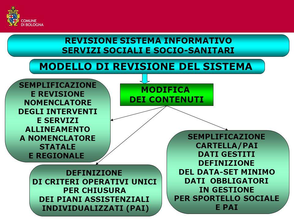 MODELLO DI REVISIONE DEL SISTEMA SEMPLIFICAZIONE E REVISIONE NOMENCLATORE DEGLI INTERVENTI E SERVIZI ALLINEAMENTO A NOMENCLATORE STATALE E REGIONALE SEMPLIFICAZIONE CARTELLA/PAI DATI GESTITI DEFINIZIONE DEL DATA-SET MINIMO DATI OBBLIGATORI IN GESTIONE PER SPORTELLO SOCIALE E PAI DEFINIZIONE DI CRITERI OPERATIVI UNICI PER CHIUSURA DEI PIANI ASSISTENZIALI INDIVIDUALIZZATI (PAI) MODIFICA DEI CONTENUTI REVISIONE SISTEMA INFORMATIVO SERVIZI SOCIALI E SOCIO-SANITARI