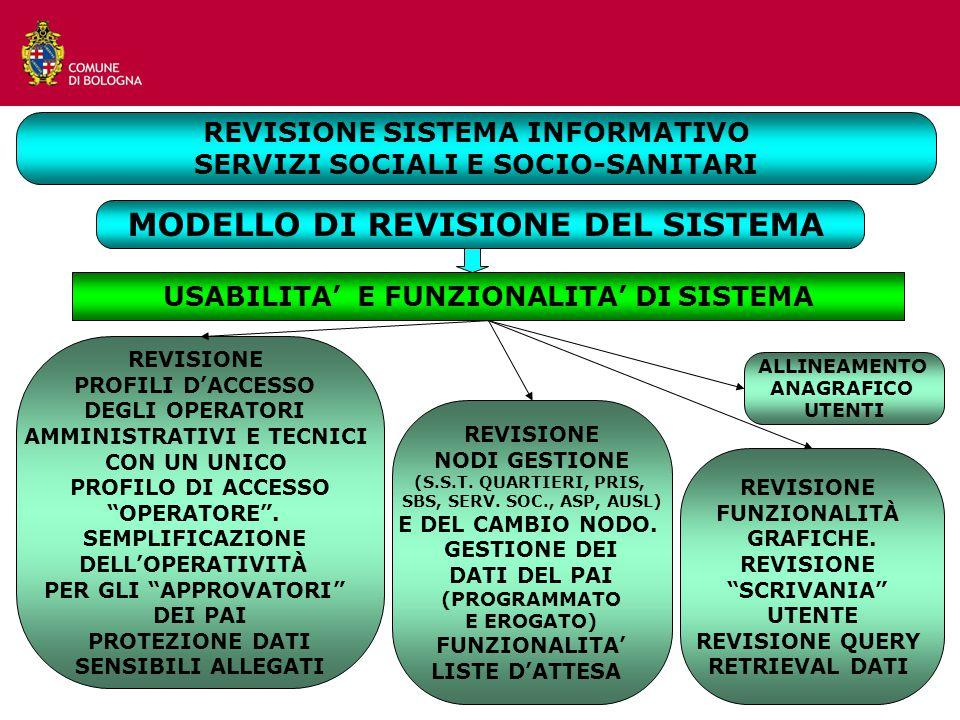 MODELLO DI REVISIONE DEL SISTEMA REVISIONE NODI GESTIONE (S.S.T.