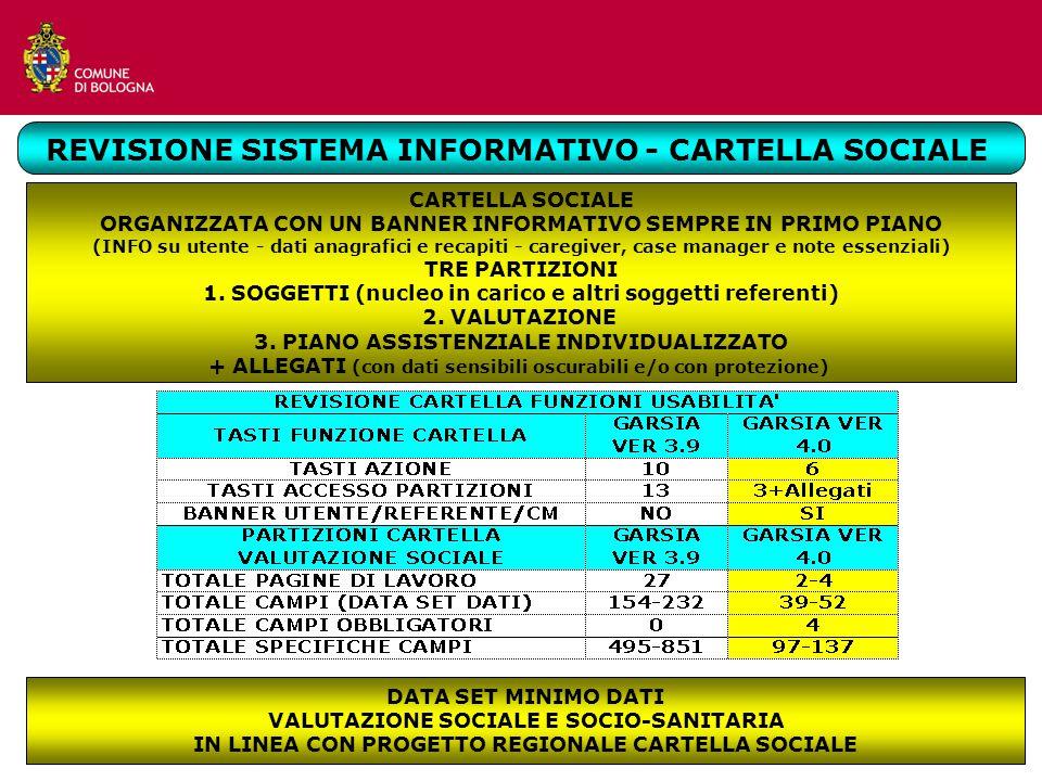 REVISIONE SISTEMA INFORMATIVO - CARTELLA SOCIALE CARTELLA SOCIALE ORGANIZZATA CON UN BANNER INFORMATIVO SEMPRE IN PRIMO PIANO (INFO su utente - dati a