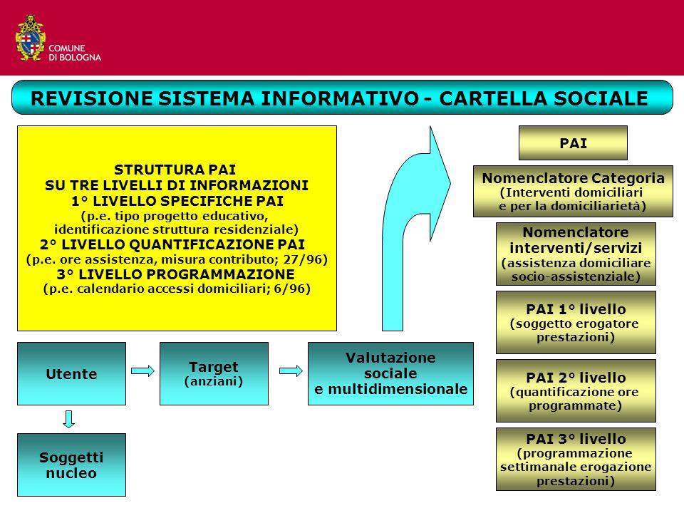 REVISIONE SISTEMA INFORMATIVO - CARTELLA SOCIALE STRUTTURA PAI SU TRE LIVELLI DI INFORMAZIONI 1° LIVELLO SPECIFICHE PAI (p.e.