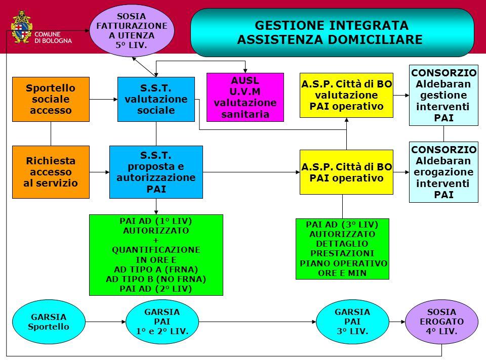 S.S.T.valutazione sociale Sportello sociale accesso GARSIA PAI 1° e 2° LIV.