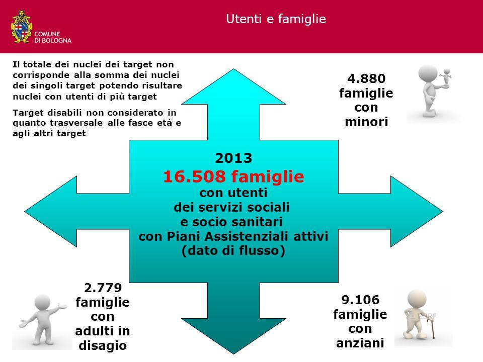 4.880 famiglie con minori 9.106 famiglie con anziani 2.779 famiglie con adulti in disagio 2013 16.508 famiglie con utenti dei servizi sociali e socio