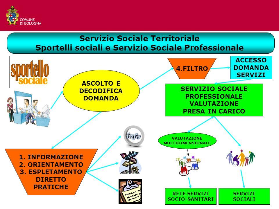 ASCOLTO E DECODIFICA DOMANDA ACCESSO DOMANDA SERVIZI SERVIZIO SOCIALE PROFESSIONALE VALUTAZIONE PRESA IN CARICO RETE SERVIZI SOCIO-SANITARI SERVIZI SOCIALI VALUTAZIONE MULTIDIMENSIONALE 4.FILTRO 1.