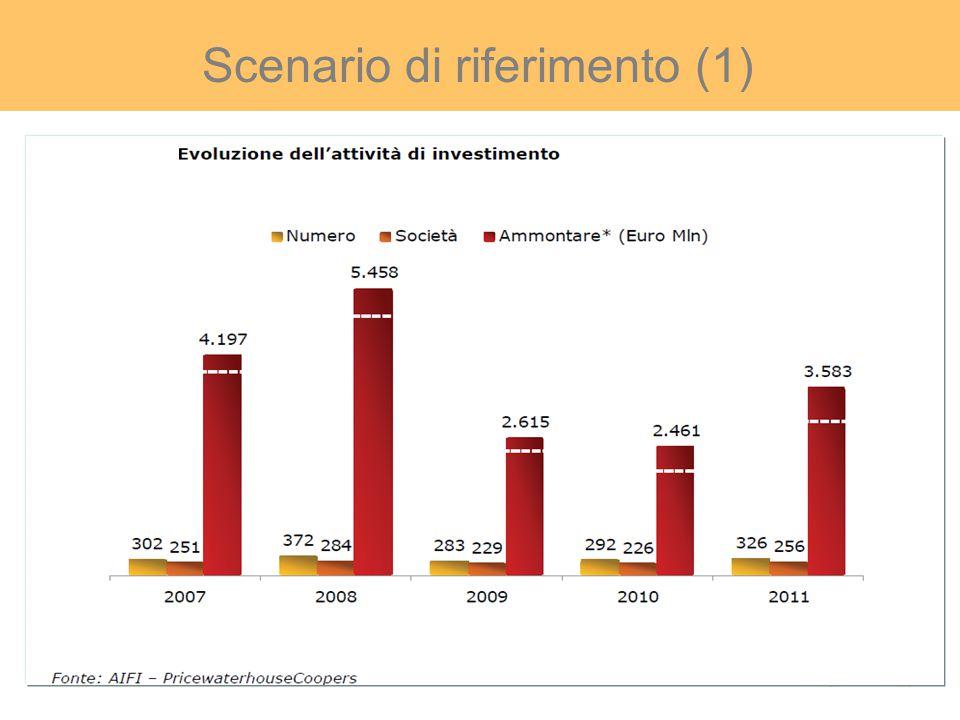 Scenario di riferimento (2) L accesso al mercato del capitale di rischio delle Piccole e Medie Imprese (PMI) che operano nel settore agricolo, agroalimentare, della pesca e dell'acquacultura è ostacolato.