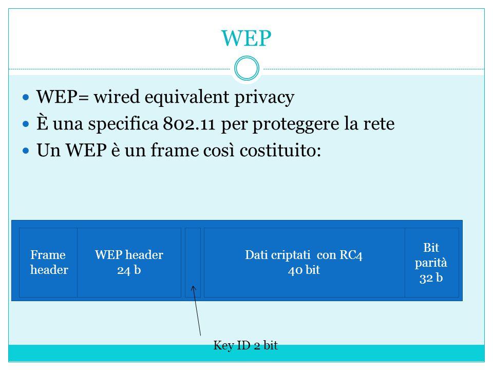 WEP WEP= wired equivalent privacy È una specifica 802.11 per proteggere la rete Un WEP è un frame così costituito: Frame header WEP header 24 b Dati criptati con RC4 40 bit Bit parità 32 b Key ID 2 bit