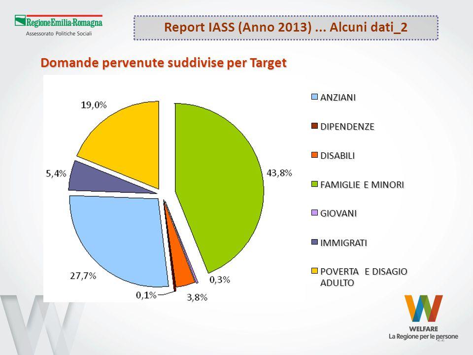 22 Report IASS (Anno 2013)... Alcuni dati_2 Domande pervenute suddivise per Target ANZIANIDIPENDENZE DISABILI FAMIGLIE E MINORI GIOVANI IMMIGRATI POVE