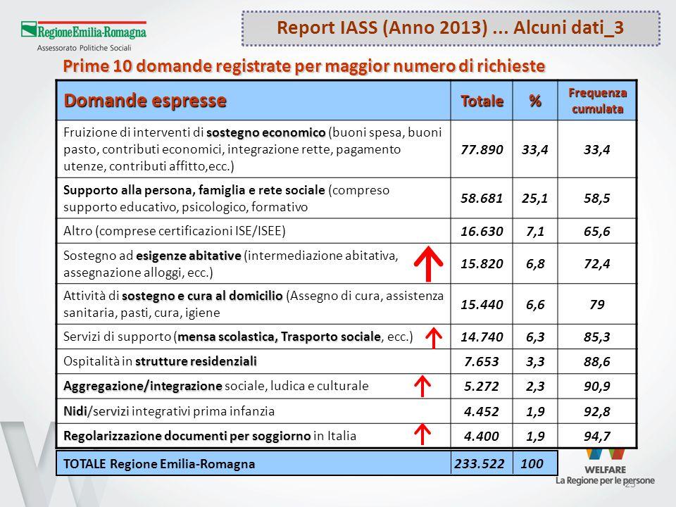 23 Prime 10 domande registrate per maggior numero di richieste Report IASS (Anno 2013)... Alcuni dati_3 Domande espresse Totale% Frequenza cumulata so