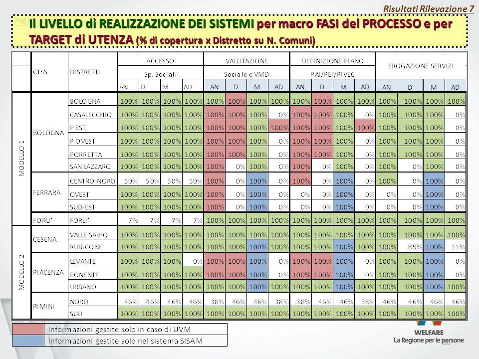 30 Risultati Rilevazione 7 Il LIVELLO di REALIZZAZIONE DEI SISTEMI per macro FASI del PROCESSO e per TARGET di UTENZA (% di copertura x Distretto su N.