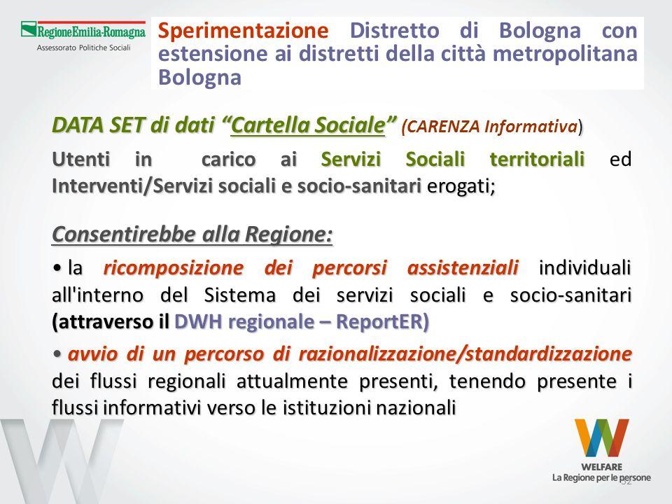 """32 Sperimentazione Distretto di Bologna con estensione ai distretti della città metropolitana Bologna DATA SET di dati """"Cartella Sociale"""" ) DATA SET d"""